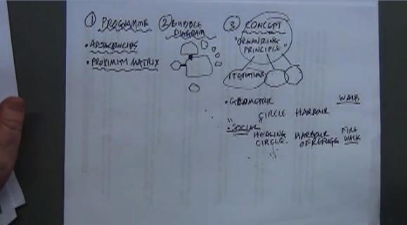 Day 3-Design Processes and Concepts, 2 of 4
