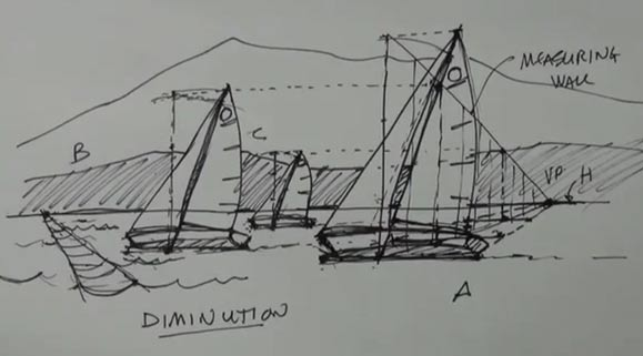 Sailboats in Perspective
